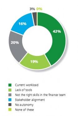 Deloitte-CFO key impediments to being a catalyst:strategist
