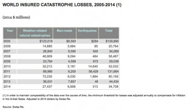 World Insured Catastrophe Losses