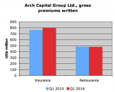 screen shot arch q1 16 financials