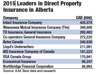 A.M. Best 2015 Leaders in Direct Property Insurance in Alberta