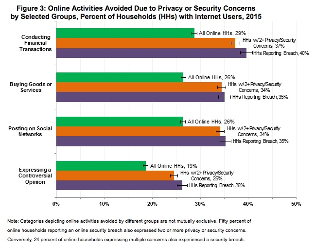 Online Activities Avoided - Canadian Underwriter Canadian