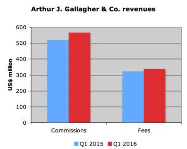 screenshot gallagher financials q1 16web