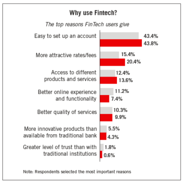 why use fintech