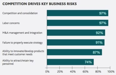 Competition Drives Key Business Risks