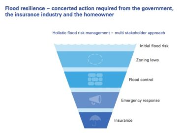 Holistic flood risk management
