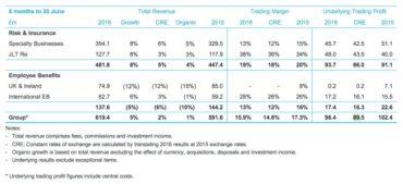 JLT Interim Results by Business