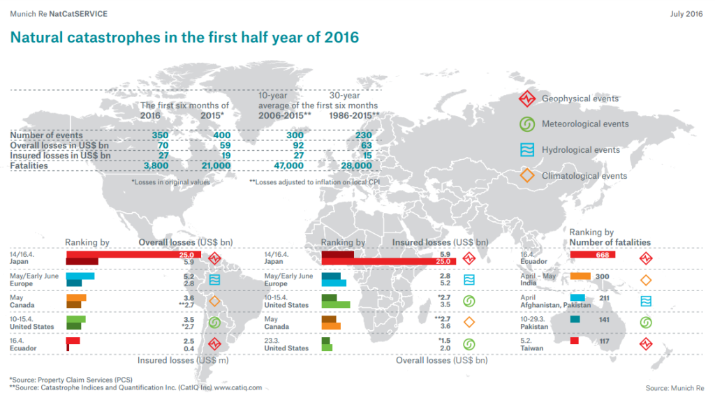 Munich Re NatCat-2016 first half