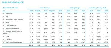 Risk & Insurance First-Half Total Revenue