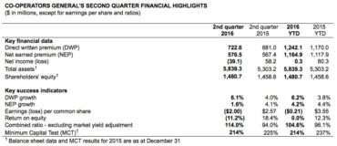 Second Quarter Financial Results