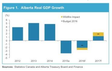 Alberta Real GDP Growth