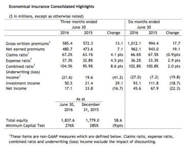 Economical Insurance Consolidated Highlights