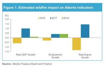 Estimated Wildfire Impact on Alberta Indicators