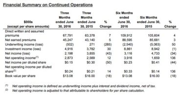 Echelon's Financial Summary on Continued Operations