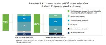 Impact on U.S. Consumer Interest in UBI for Alternative Offers