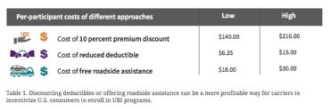 Per-participant Costs of Different Approaches