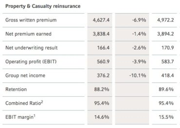 Property & Casualty Reinsurance Results for 2016 H1