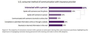 U.S. Consumer Method of Communication with Insurance Provider