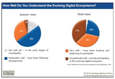 Understanding of Evolving Digital Ecosystems