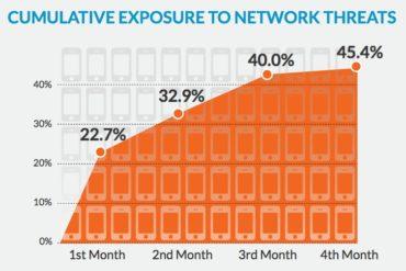 Cumulative Exposure