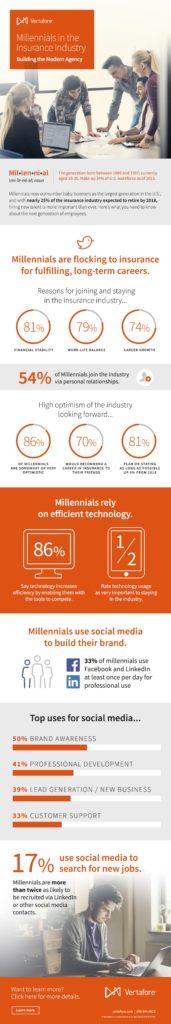 Millennials_Infographic_2016_FINAL