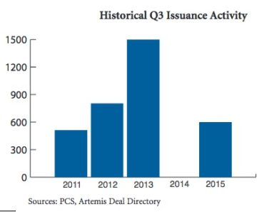 Historical Q2 Issuance Activity