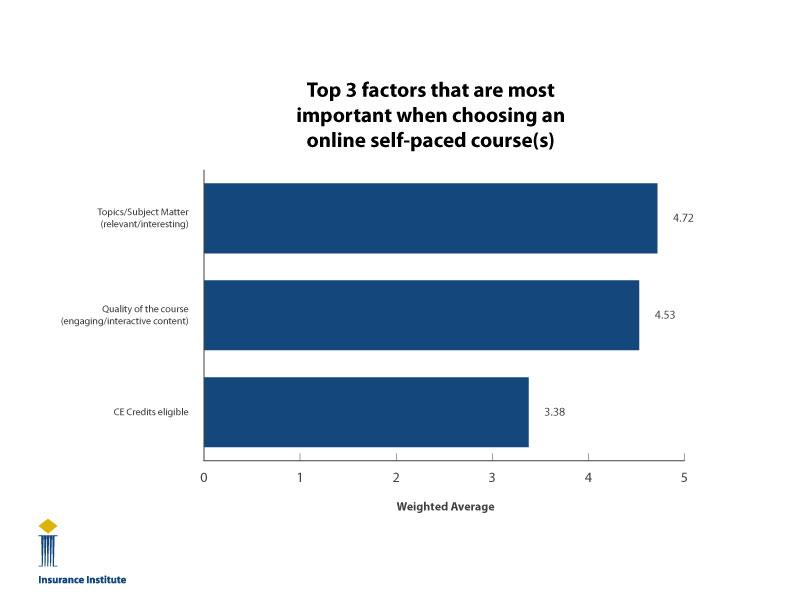 Most Important Factors in CE Course (Figure 2)