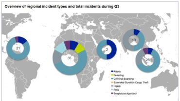 Regional piracy incident types