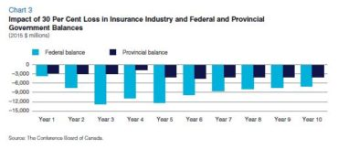 Impact of 30% Loss in Insurance Industry and Federal and Provincial Government Balances