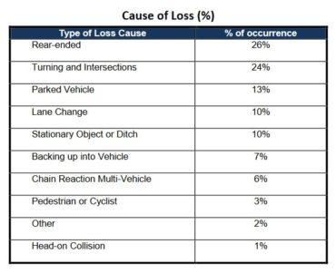 Cause of Loss