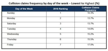 Collision claims frequency by day of the week