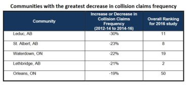 Communities with the greatest decrease in collision claims frequency