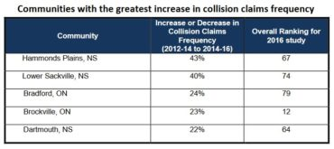 Communities with the greatest increase in collision claims frequency