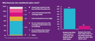 Why have you not considered cyber cover?