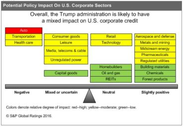 Potential Policy Impact on U.S. Corporate Sectors