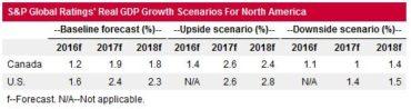 Real GDP Growth Scenarios