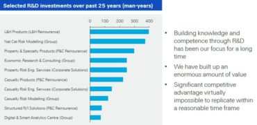 Selected R&D investments over past 25 man-years