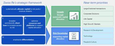 Swiss Re's Strategic Framework