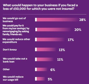 What would happen to you business?