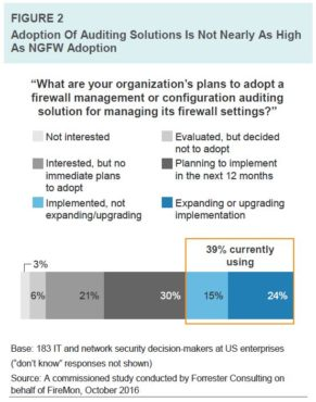 Adoption of auditing solutions is not nearly as high as NGFW adoption