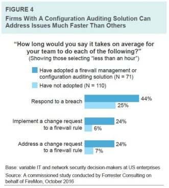 Firms with a configuration auditing solution can address issues much faster than others