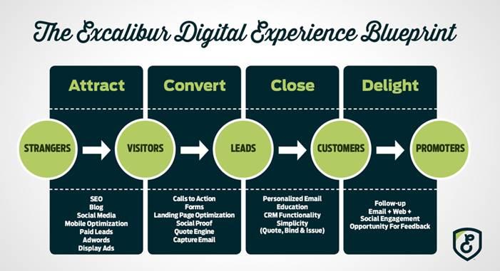 Excalibur Insurance Digital Experience Blueprint